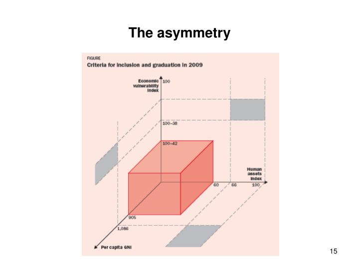 The asymmetry