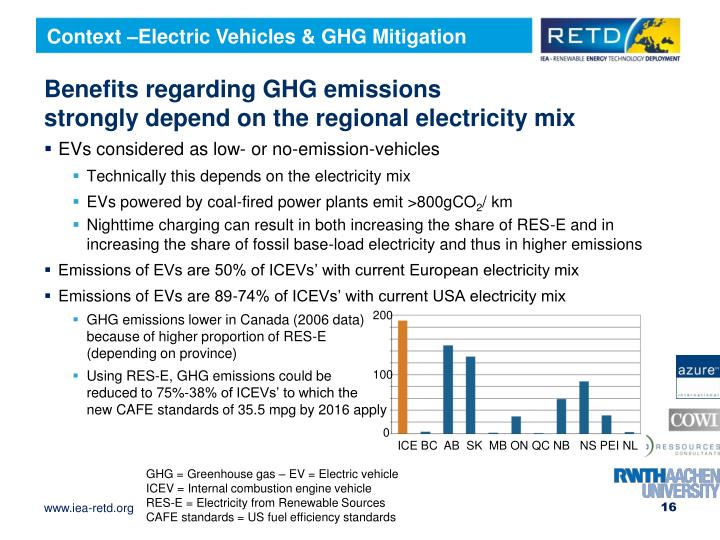 Context –Electric Vehicles & GHG Mitigation