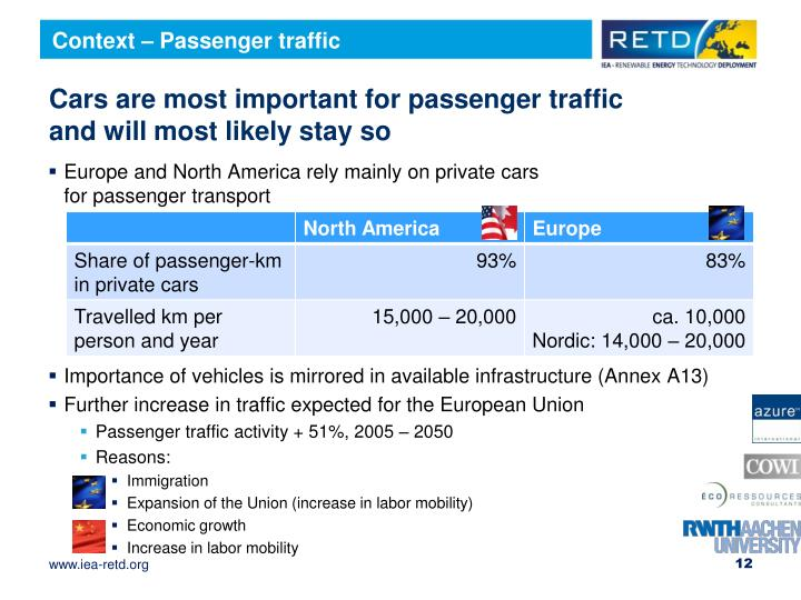 Context – Passenger traffic