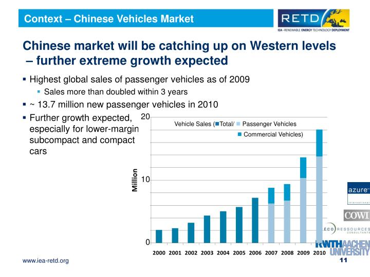 Context – Chinese Vehicles Market