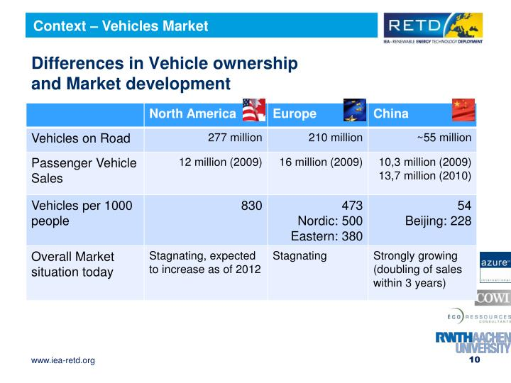 Context – Vehicles Market