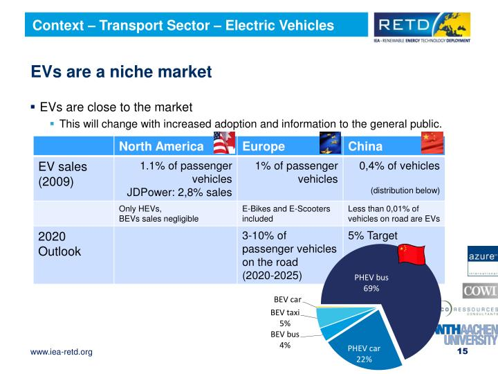 Context – Transport Sector – Electric Vehicles