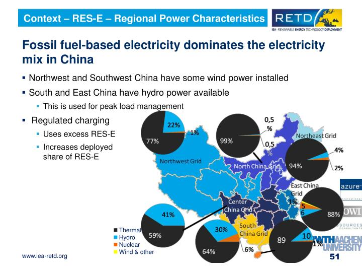 Context – RES-E – Regional Power Characteristics