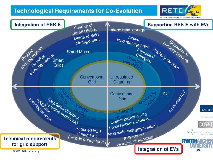 Technological Requirements for Co-Evolution