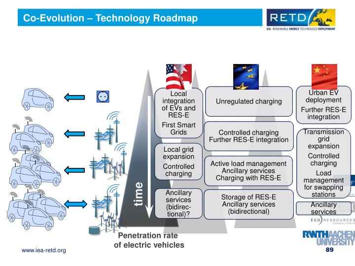 Co-Evolution – Technology Roadmap