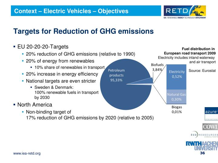 Context – Electric Vehicles – Objectives