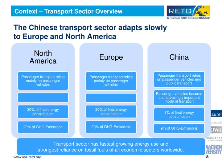 Context – Transport Sector Overview