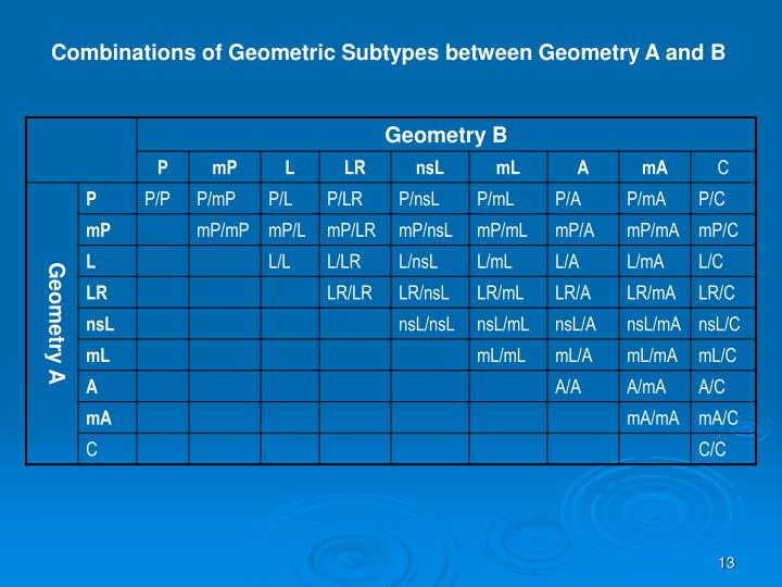 Combinations of Geometric Subtypes between Geometry A and B