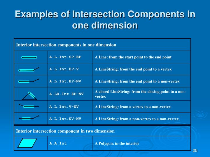 Examples of Intersection Components in one dimension