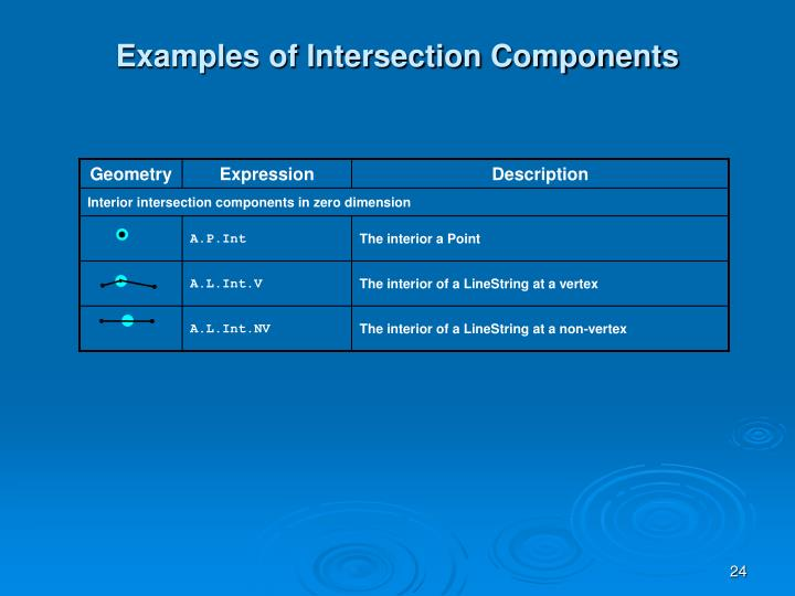 Examples of Intersection Components