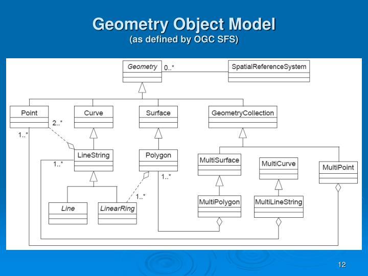 Geometry Object Model