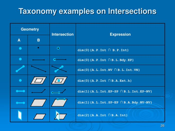 Taxonomy examples on Intersections