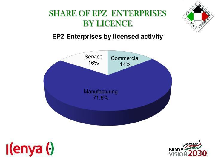 SHARE OF EPZ  ENTERPRISES