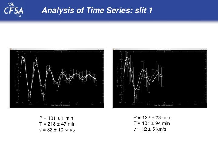 Analysis of Time Series: slit 1