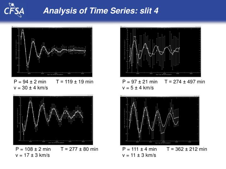 Analysis of Time Series: slit 4