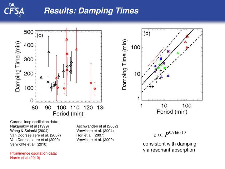 Results: Damping Times