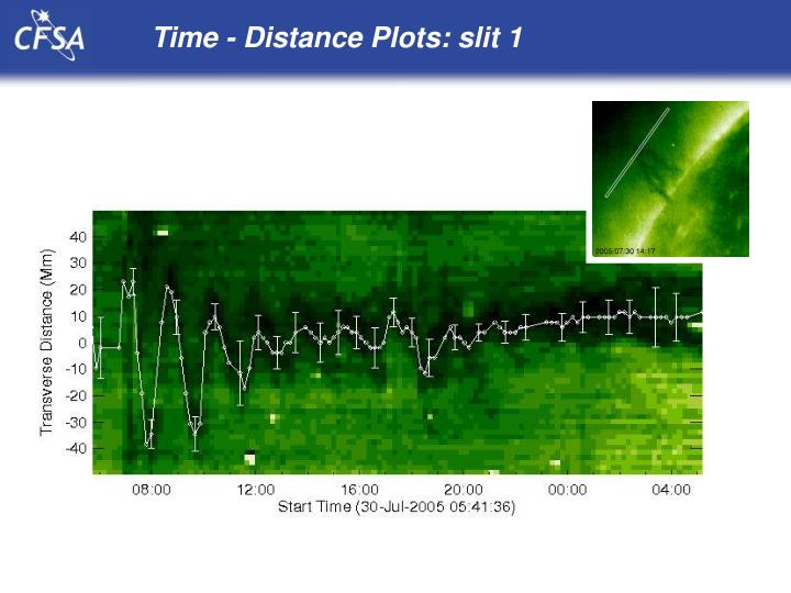 Time - Distance Plots: slit 1