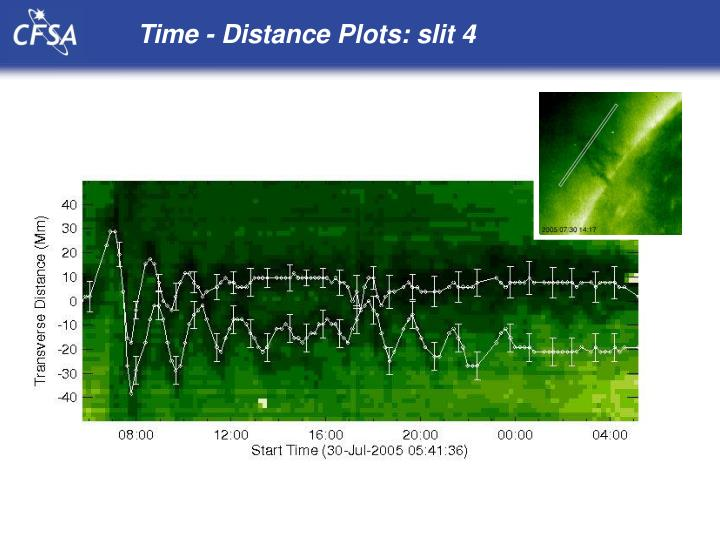 Time - Distance Plots: slit 4