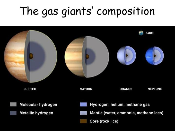 The gas giants' composition