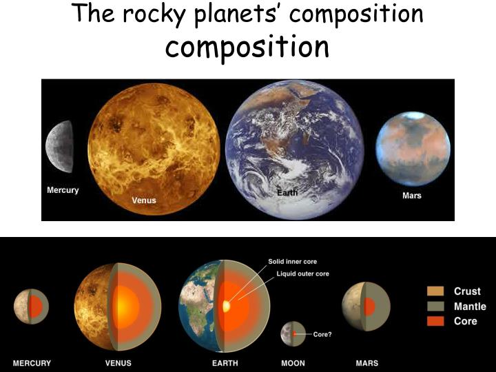 The rocky planets' composition