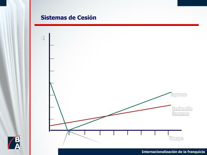 Sistemas de Cesión
