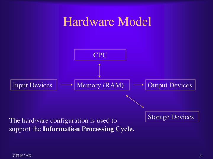 Hardware Model