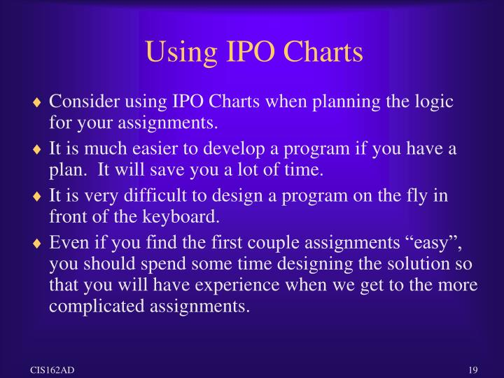Using IPO Charts