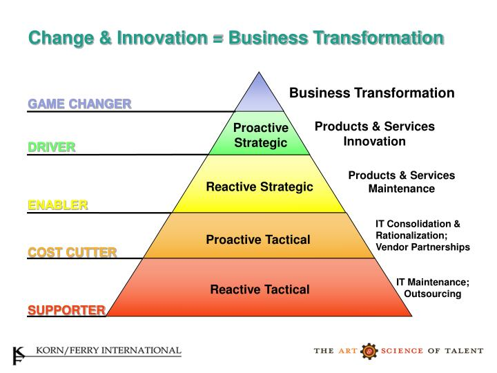 Change & Innovation = Business Transformation