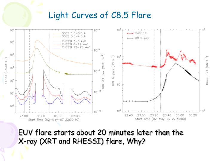 Light Curves of C8.5 Flare