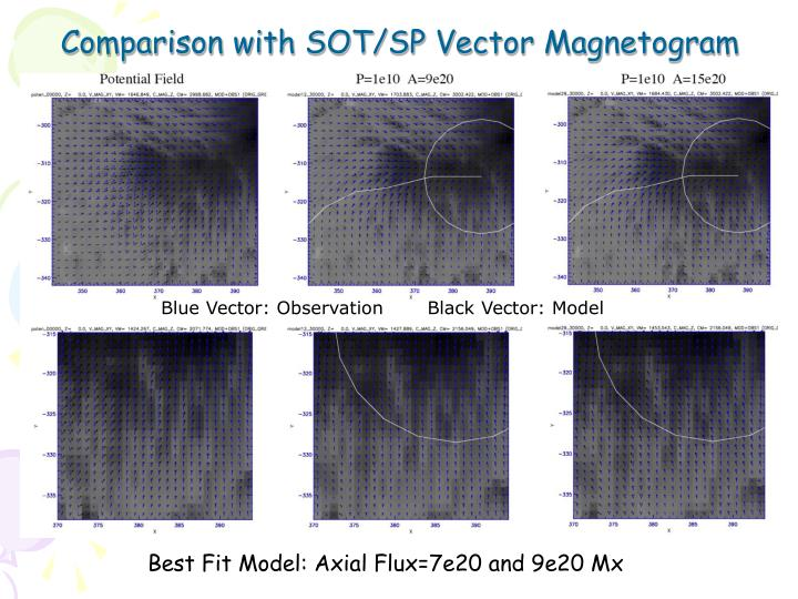 Comparison with SOT/SP Vector Magnetogram