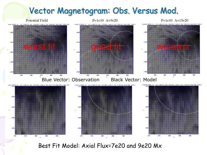 Vector Magnetogram: Obs. Versus Mod