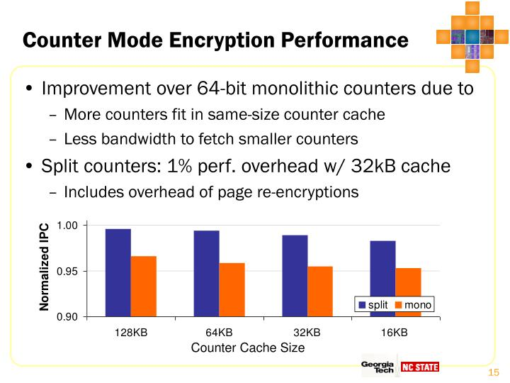 Counter Mode Encryption Performance