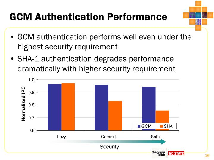 GCM Authentication Performance