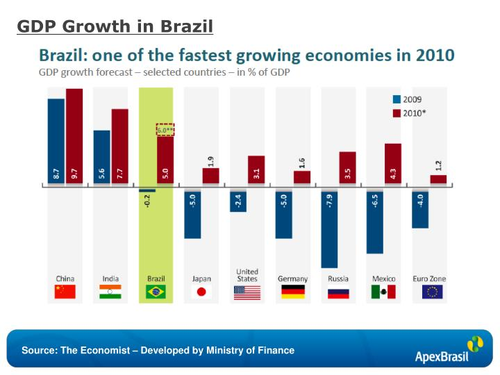 GDP Growth in Brazil
