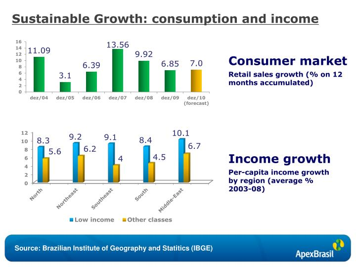 Sustainable Growth: consumption and income