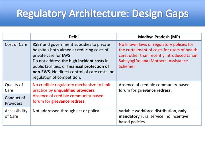 Regulatory Architecture: Design Gaps