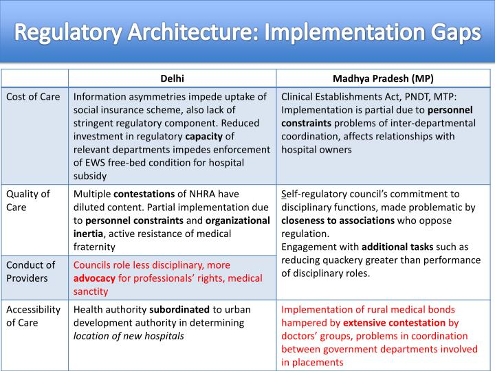 Regulatory Architecture: Implementation Gaps