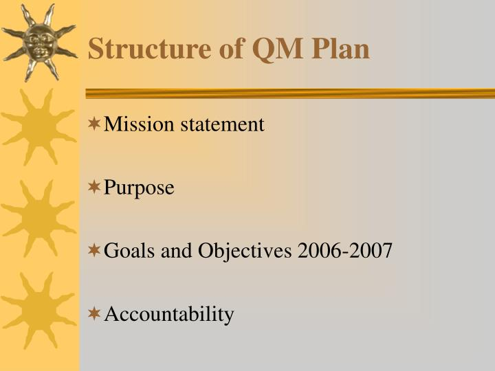 Structure of QM Plan