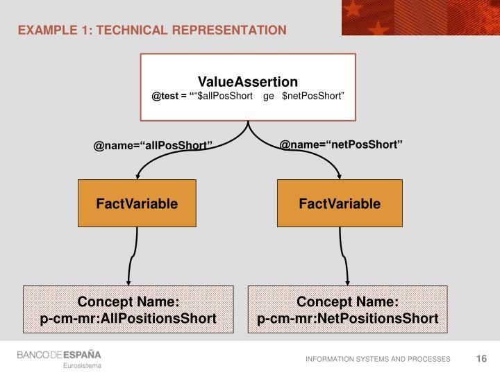 Example 1: technical representation
