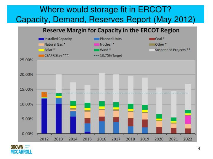 Where would storage fit in ERCOT?