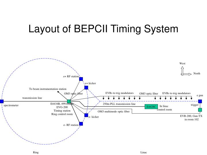 Layout of bepcii timing system