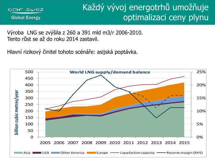 Každý vývoj energotrhů umožňuje optimalizaci ceny plynu