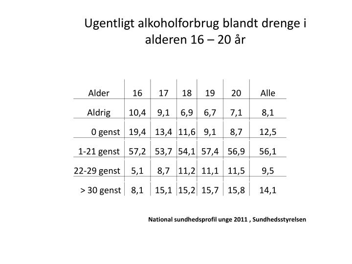Ugentligt alkoholforbrug blandt drenge i alderen 16 – 20 år