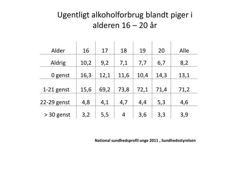 Ugentligt alkoholforbrug blandt piger i alderen 16 – 20 år