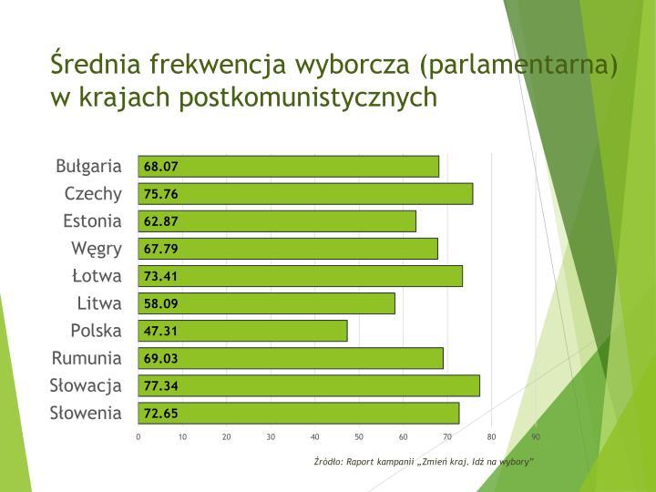 Średnia frekwencja wyborcza (parlamentarna) w krajach postkomunistycznych