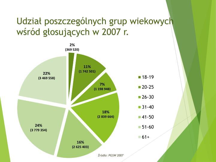 Udział poszczególnych grup wiekowych wśród głosujących w 2007 r.