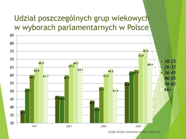 Udział poszczególnych grup wiekowych w wyborach parlamentarnych w Polsce