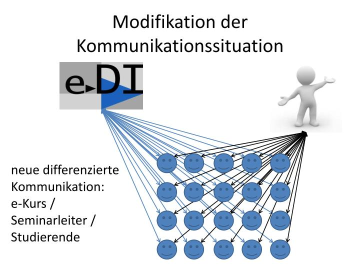 Modifikation der Kommunikationssituation