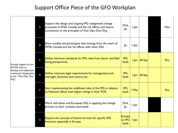 Support Office Piece of the GFO