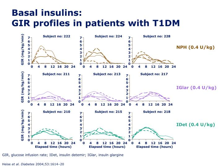 Basal insulins gir profiles in patients with t1dm